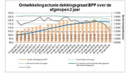 Actuele dekkingsgraad BPF Waterbouw ultimo januari 2019 112,8%