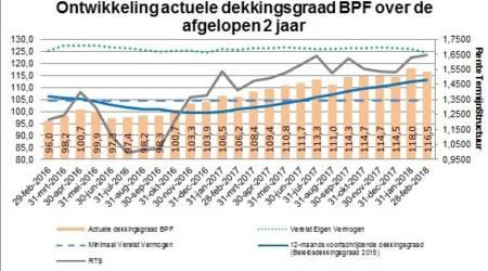 Actuele dekkingsgraad BPF Waterbouw in februari 2018 gedaald naar 116,5% (8 maart 2018)