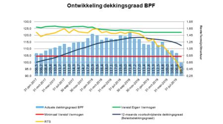 Actuele dekkingsgraad BPF Waterbouw ultimo augustus 2019 99,5%